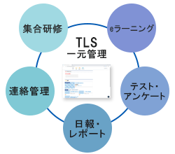 Trainocate Learning Station(TLS)