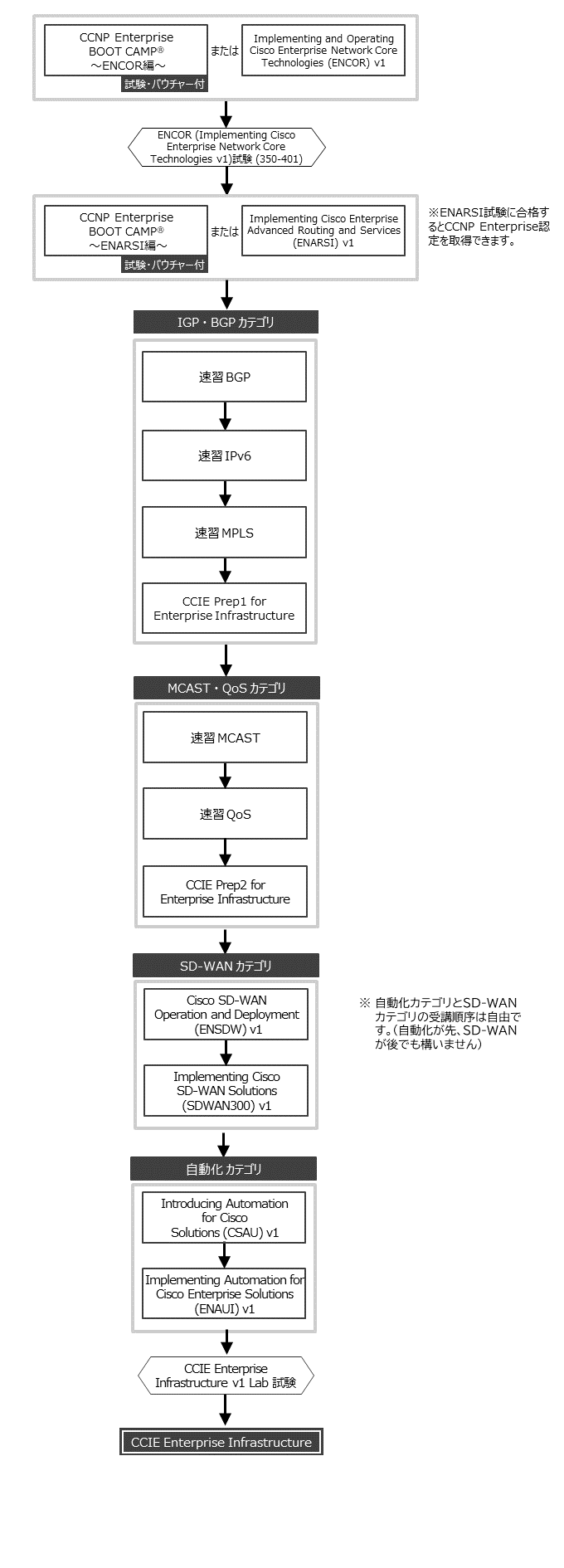 CCIE Routing and Switching資格取得 コースフロー