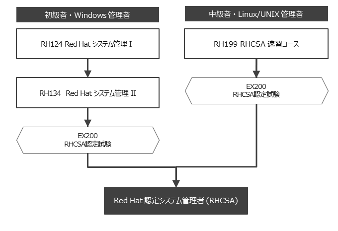 Red Hat認定システム管理者(RHCSA) 資格取得