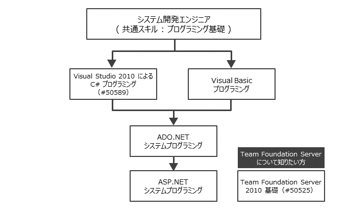 Visual Studio 2010 コースフロー